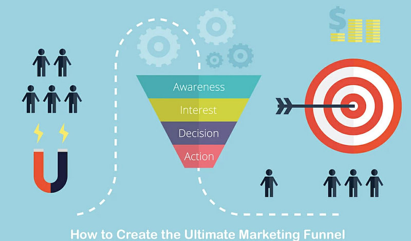 Customer marketing funnel