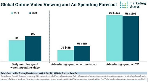 Video marketing growth
