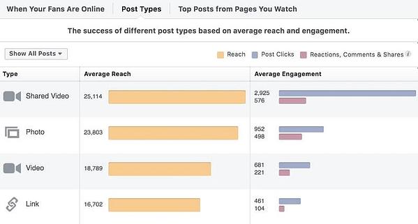 Facebook Analytics post-based data