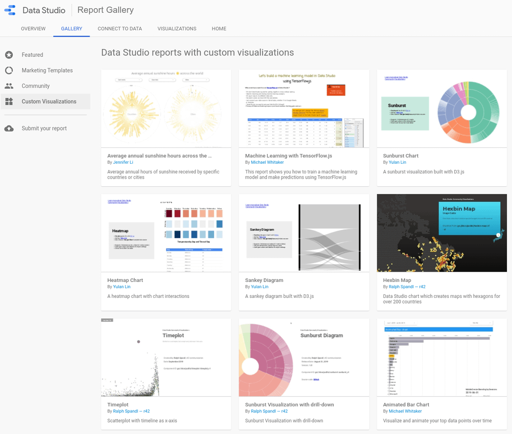 Reports featuring Community Visualizations