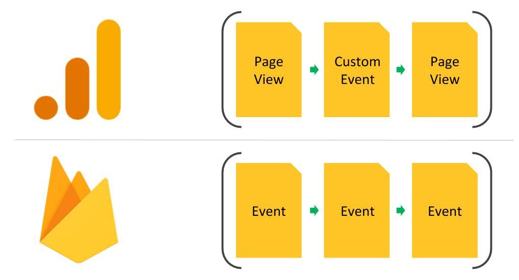 Google Ads Services, Google Ads Services